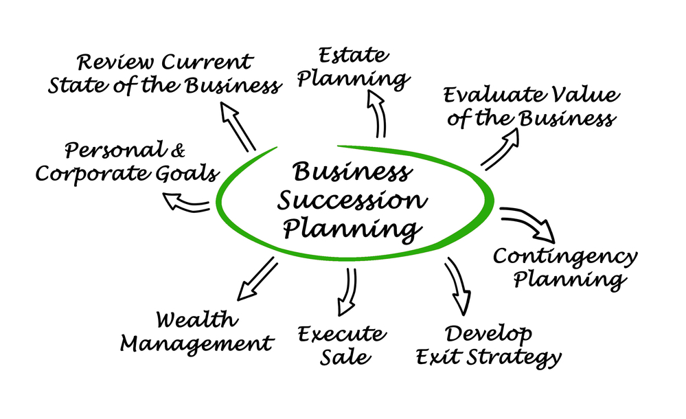 How to Avoid an Epic Fail of a Business Succession Plan